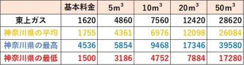 神奈川県の料金比較(東上ガス)