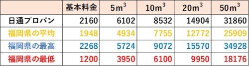 福岡県の料金比較(日通プロパン)