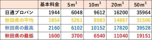 秋田県の料金比較(日通プロパン)