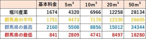 群馬県の料金比較(堀川産業)