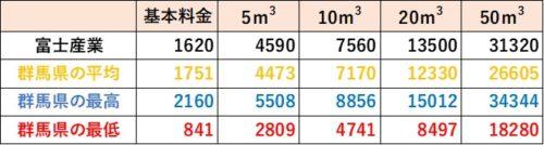 群馬県の料金比較(富士産業)