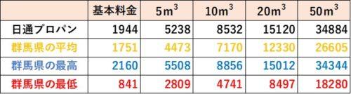 群馬県の料金比較(日通プロパン)
