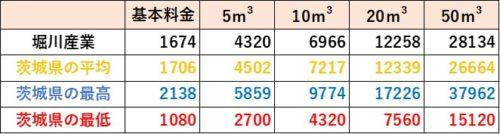 茨城県の料金比較(堀川産業)