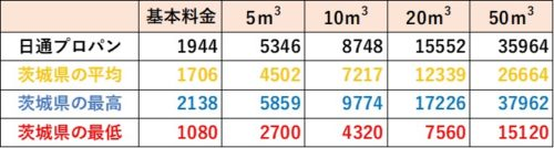 茨城県の料金比較(日通プロパン)