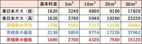 茨城県の料金比較(東日本ガス)
