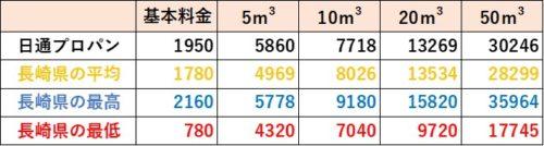 長崎県の料金比較(日通プロパン)