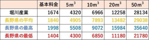 長野県の料金比較(堀川産業)