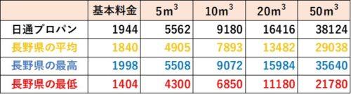 長野県の料金比較(日通プロパン)