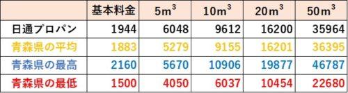 青森県の料金比較(日通プロパン)