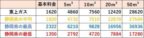 静岡県の料金比較(東上ガス)
