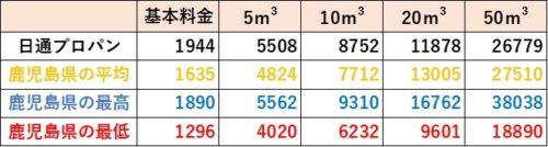 鹿児島県の料金比較(日通プロパン)