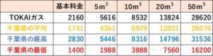 TOKAIガスの料金比較(千葉県)