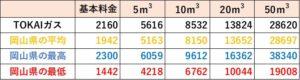 TOKAIガスの料金比較(岡山県)