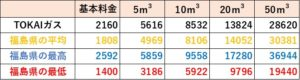 TOKAIガスの料金比較(福島県)