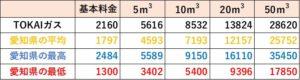 TOKAIガスの料金比較(愛知県)