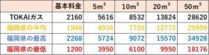 TOKAIガスの料金比較(福岡県)
