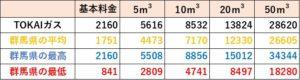 TOKAIガスの料金比較(群馬県)