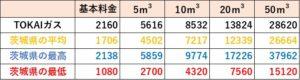 TOKAIガスの料金比較(茨城県)
