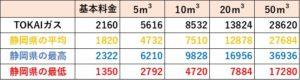 TOKAIガスの料金比較(静岡県)