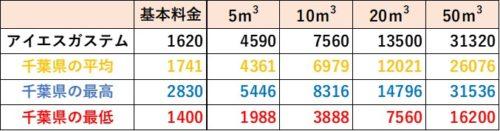 千葉県の料金比較(アイエスガステム)