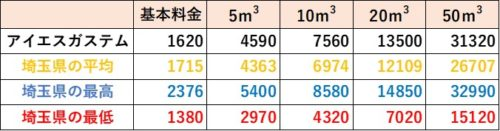 埼玉県の料金比較(アイエスガステム)