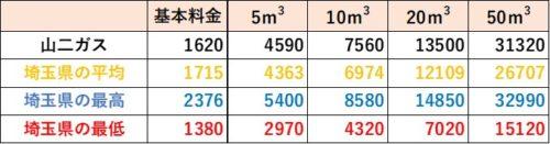 埼玉県の料金比較(山二ガス)