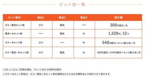 昭和ガスのセット割引プラン