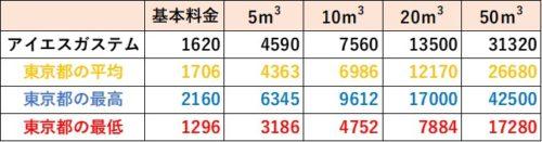 東京都の料金比較(アイエスガステム)