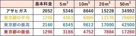 東京都の料金比較(アサヒガス)