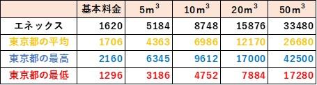東京都の料金比較(エネックス)