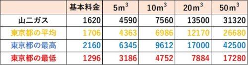 東京都の料金比較(山二ガス)
