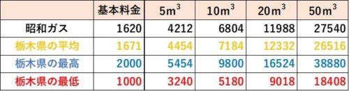 栃木県の料金比較(昭和ガス)