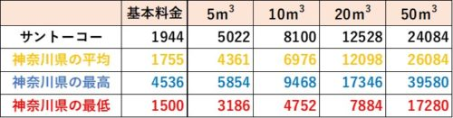 神奈川県の料金比較(サントーコー)