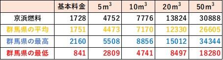 群馬県の料金比較(京浜燃料)
