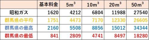 群馬県の料金比較(昭和ガス)