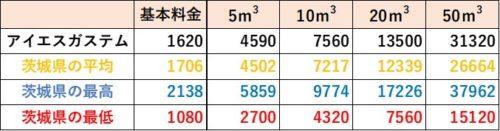 茨城県の料金比較(アイエスガステム)