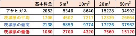 茨城県の料金比較(アサヒガス)
