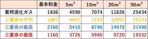 三重県の料金比較(東邦液化ガス)