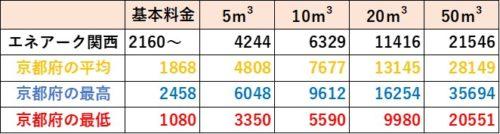 京都府の料金比較(エネアーク関西)