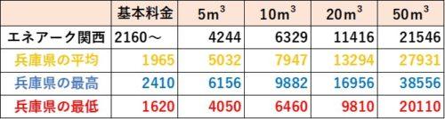 兵庫県の料金比較(エネアーク関西)