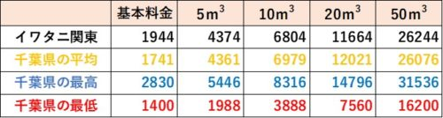 千葉県の料金比較(イワタニ関東)