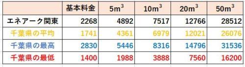 千葉県の料金比較(エネアーク関東)