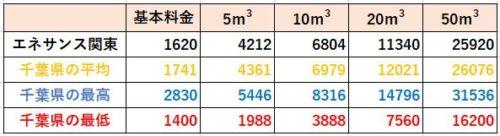 千葉県の料金比較(エネサンス関東)