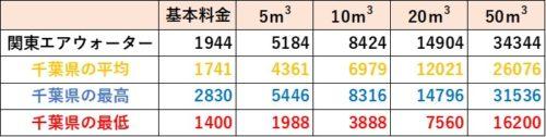 千葉県の料金比較(関東エアウォーター)