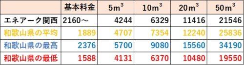 和歌山県の料金比較(エネアーク関西)