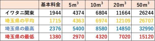 埼玉県の料金比較(イワタニ関東)