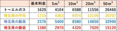 埼玉県の料金比較(トーエルガス)