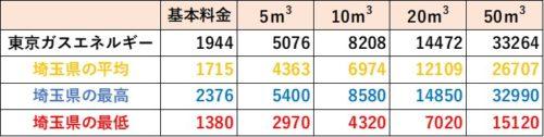 埼玉県の料金比較(東京ガスエネルギー)