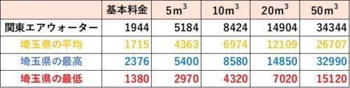 埼玉県の料金比較(関東エアウォーター)