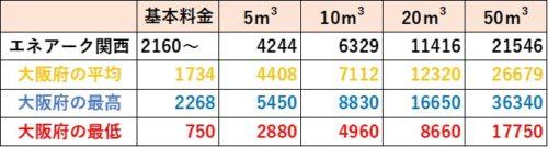 大阪府の料金比較(エネアーク関西)